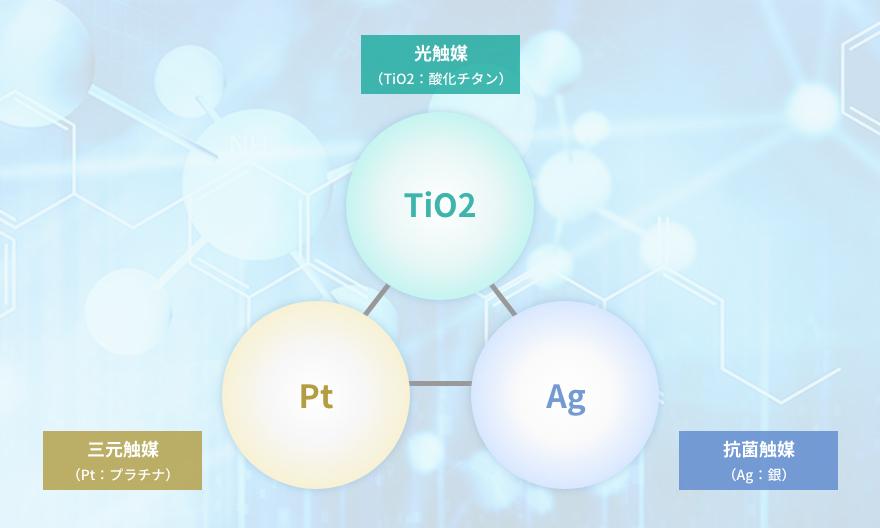 3種類の触媒反応を組合わせた新技術‼「デルフィーノ」